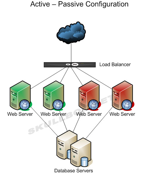 cisco f5 load balancer pdf