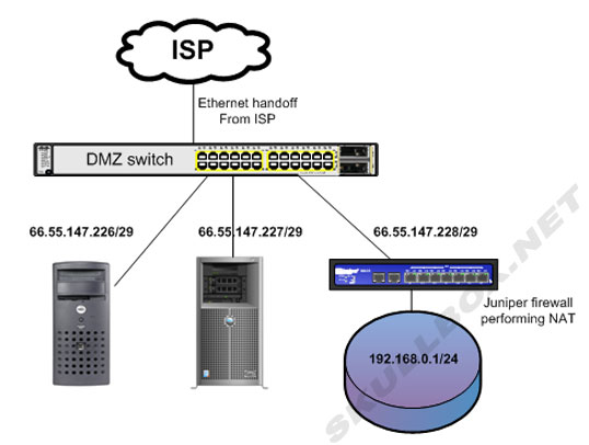 Traditional Single Layer Dmz With Two Flanking Firewalls moreover Dmz Swtich moreover  moreover  on server firewalls dmz work diagram