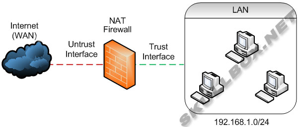 Nat firewall